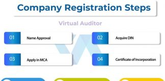 Company Registration in Chennai